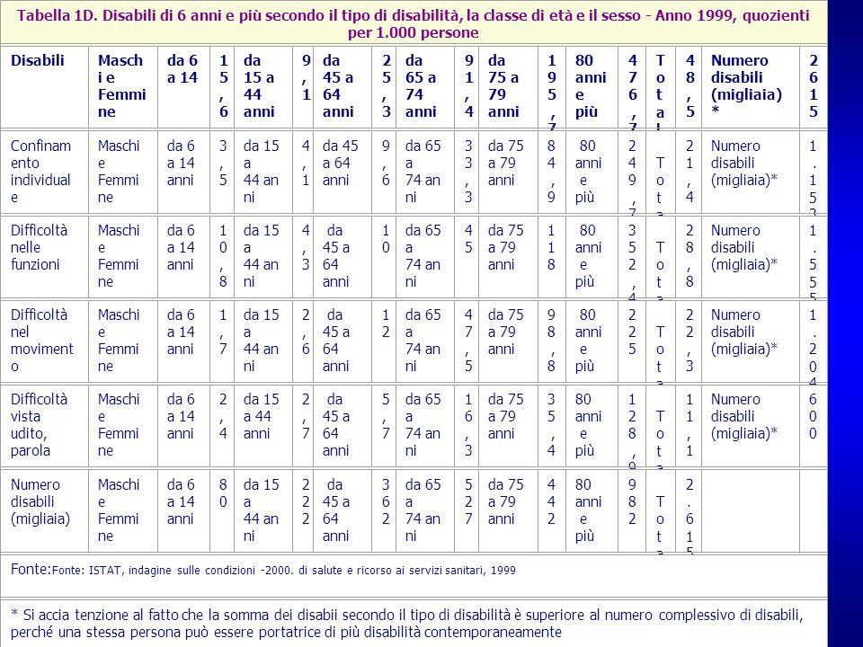 Tabella 1D. Disabili di 6 anni e più secondo il tipo di disabilità, la classe di età e il sesso - Anno 1999, quozienti per 1.000 persone DisabiliMasch