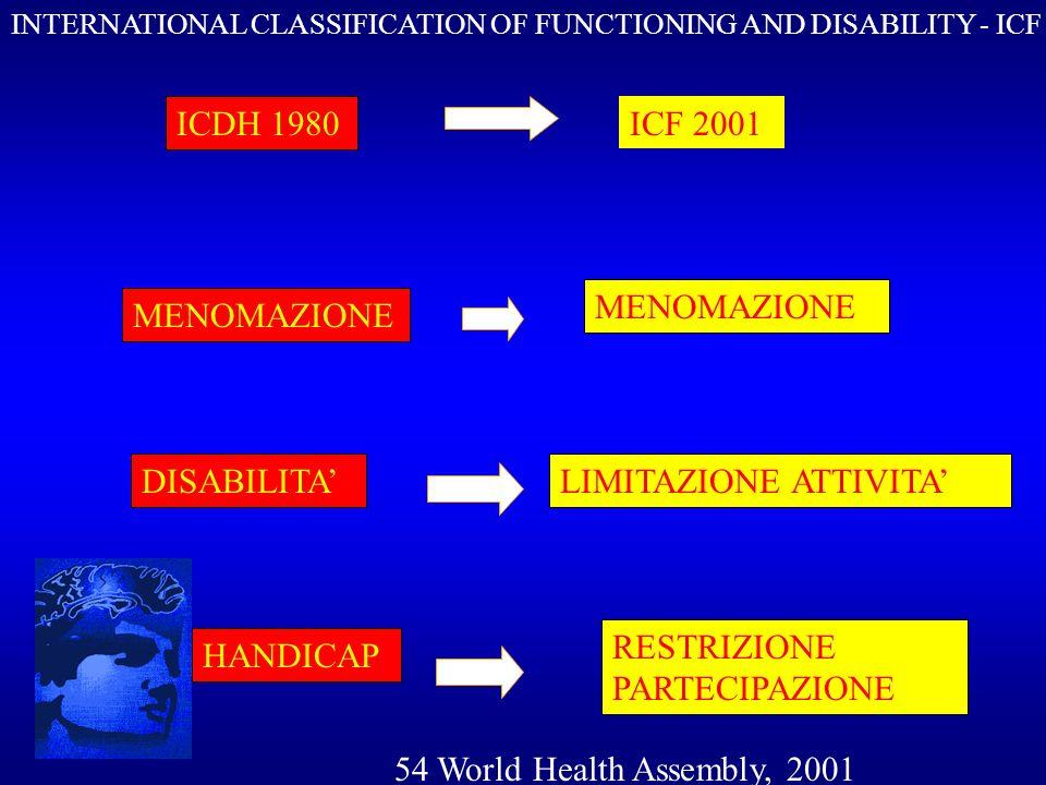 DEFINIZIONI DELLE DIMENSIONI DELLICF - a FUNZIONI CORPOREE FUNZIONI FISIOLOGICHE O PSICOLOGICHE DEI SISTEMI CORPOREI STRUTTURE CORPOREE PARTI ANATOMICHE DEL CORPO (ORGANI,ARTI,ECC.) MENOMAZIONE PROBLEMI NELLE FUNZIONI O NELLA STRUTTURA DEL CORPO, INTESI COME UNA DEVIAZIONE O PERDITA SIGNIFICATIVA N.B.