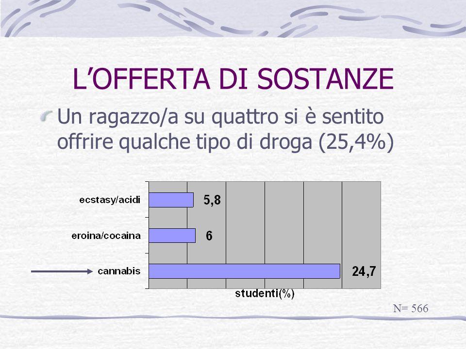 LOFFERTA DI SOSTANZE Un ragazzo/a su quattro si è sentito offrire qualche tipo di droga (25,4%) N= 566