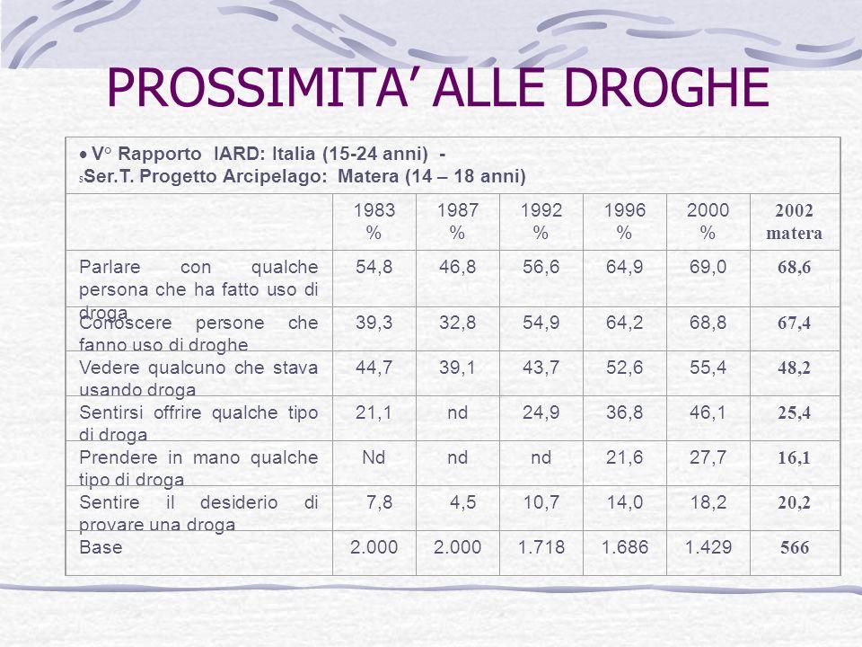 PROSSIMITA ALLE DROGHE V° Rapporto IARD: Italia (15-24 anni) - S Ser.T.