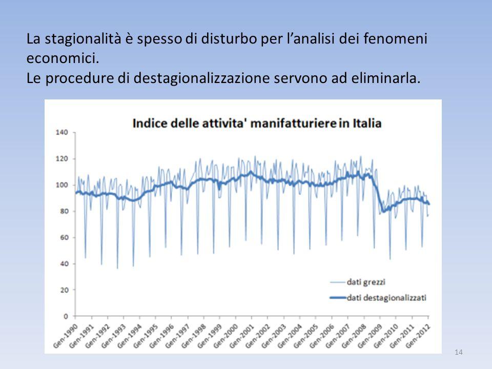 14 La stagionalità è spesso di disturbo per lanalisi dei fenomeni economici. Le procedure di destagionalizzazione servono ad eliminarla.