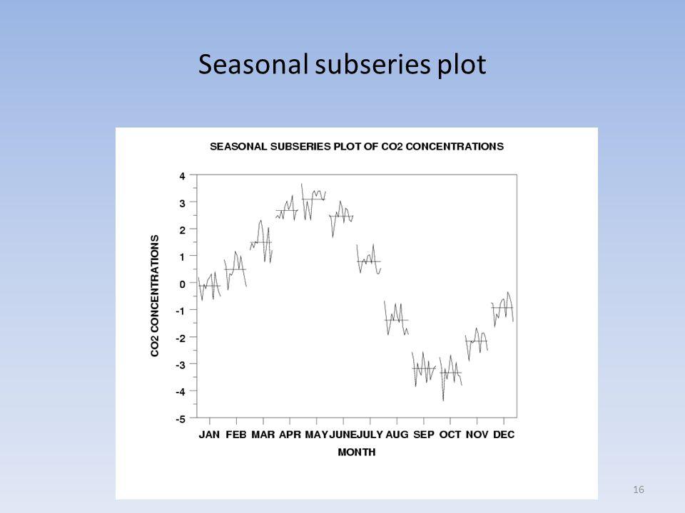 Seasonal subseries plot 16