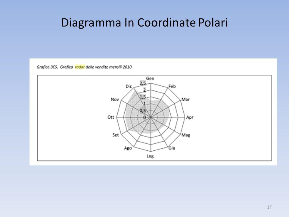 Diagramma In Coordinate Polari 17