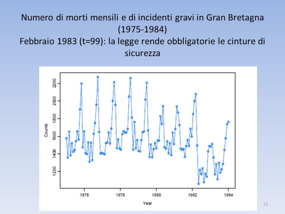 Numero di morti mensili e di incidenti gravi in Gran Bretagna (1975-1984) Febbraio 1983 (t=99): la legge rende obbligatorie le cinture di sicurezza 23