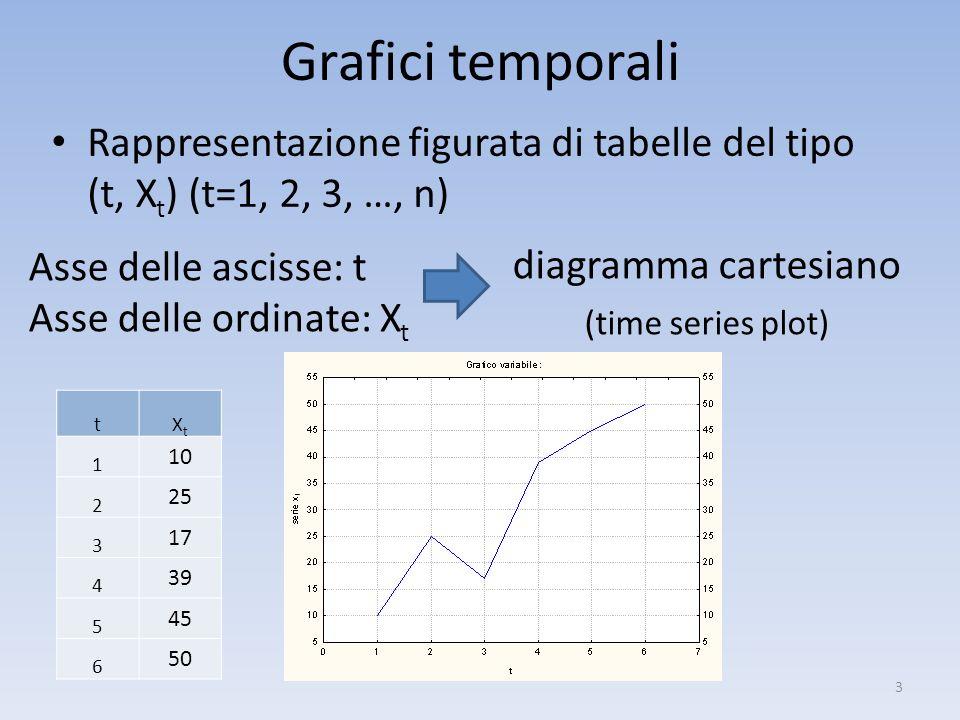 Grafici temporali Rappresentazione figurata di tabelle del tipo (t, X t ) (t=1, 2, 3, …, n) 3 Asse delle ascisse: t Asse delle ordinate: X t diagramma