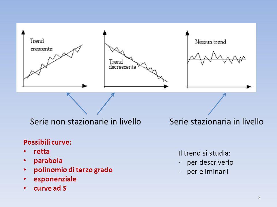 8 Serie non stazionarie in livello Serie stazionaria in livello Possibili curve: retta parabola polinomio di terzo grado esponenziale curve ad S Il tr