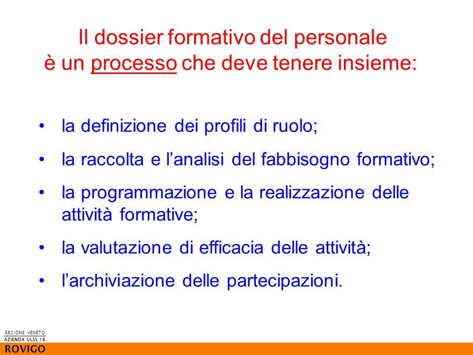 REGIONE VENETO ROVIGO AZIENDA ULSS 18 Il dossier formativo del personale è un processo che deve tenere insieme: la definizione dei profili di ruolo; l