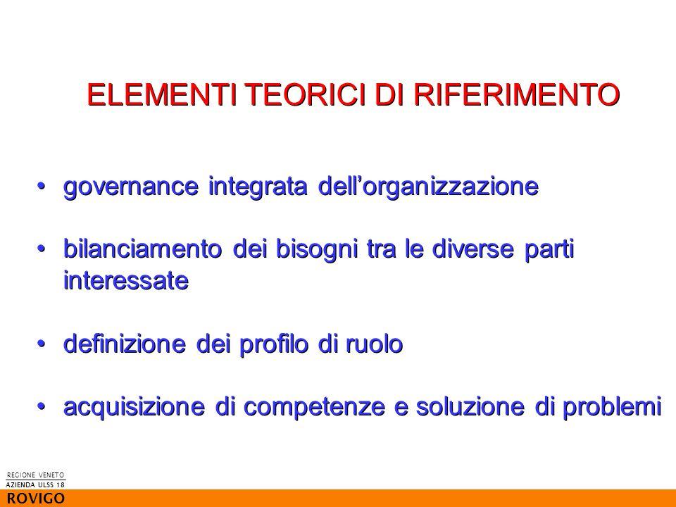 REGIONE VENETO ROVIGO AZIENDA ULSS 18 ELEMENTI TEORICI DI RIFERIMENTO governance integrata dellorganizzazione bilanciamento dei bisogni tra le diverse