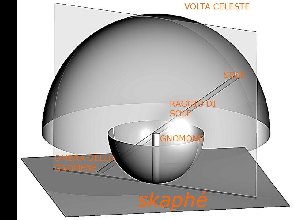 SOLE RAGGIO DI SOLE VOLTA CELESTE OMBRA DELLO GNOMENE GNOMONE skaphé