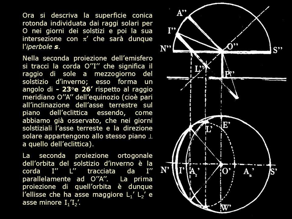 Ora si descriva la superficie conica rotonda individuata dai raggi solari per O nei giorni dei solstizi e poi la sua intersezione con che sarà dunque