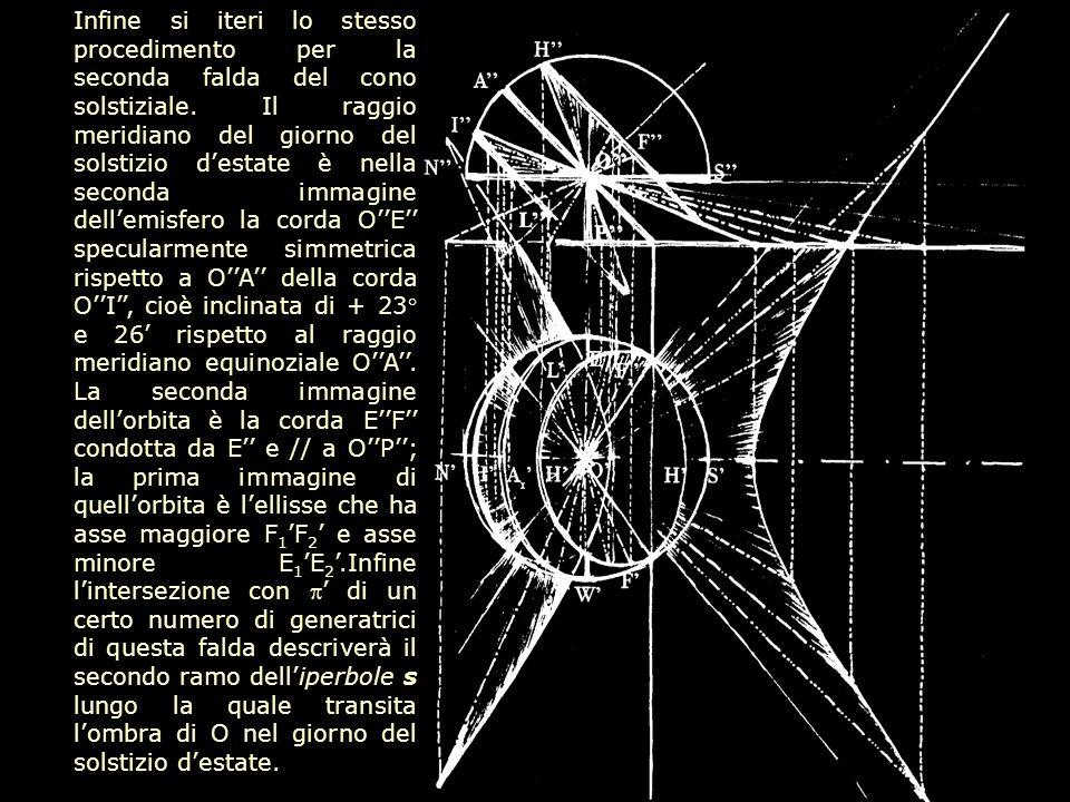 Infine si iteri lo stesso procedimento per la seconda falda del cono solstiziale. Il raggio meridiano del giorno del solstizio destate è nella seconda