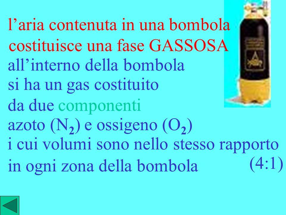 laria contenuta in una bombola costituisce una fase GASSOSA i cui volumi sono nello stesso rapporto allinterno della bombola si ha un gas costituito da due componenti azoto (N 2 ) e ossigeno (O 2 ) (4:1) in ogni zona della bombola