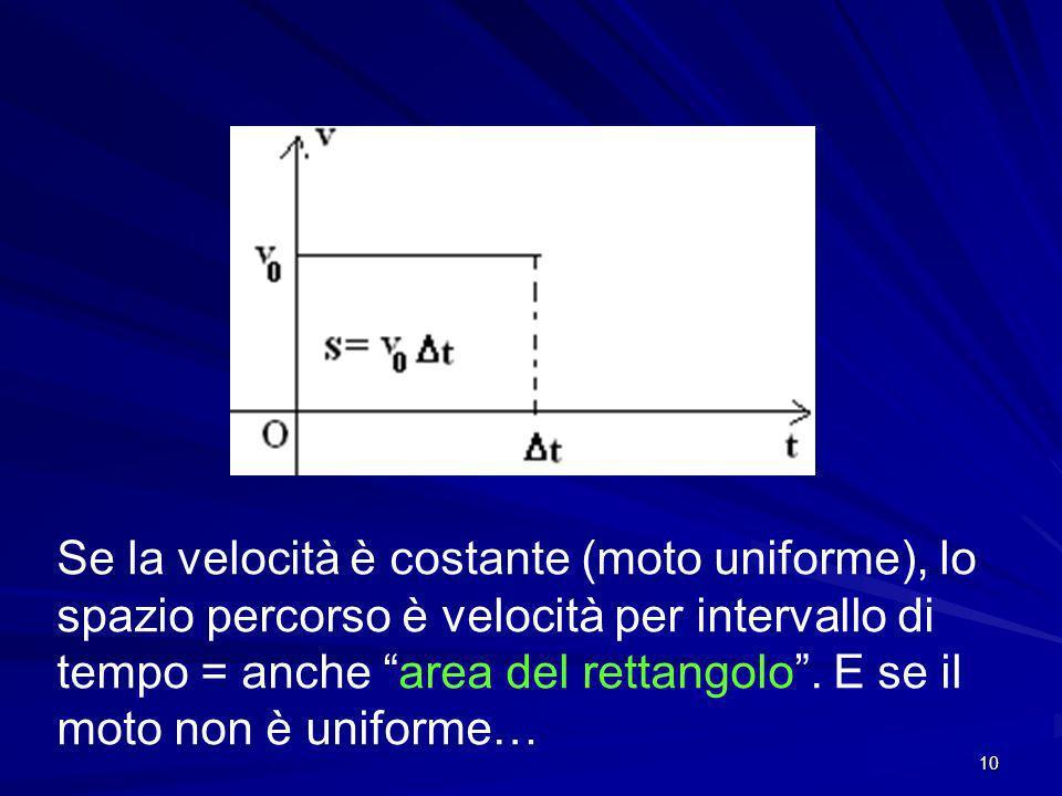 10 Se la velocità è costante (moto uniforme), lo spazio percorso è velocità per intervallo di tempo = anche area del rettangolo.