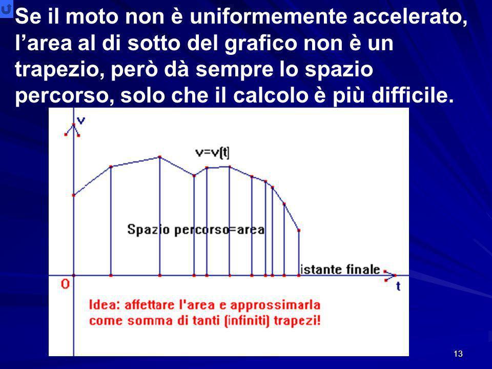 13 Se il moto non è uniformemente accelerato, larea al di sotto del grafico non è un trapezio, però dà sempre lo spazio percorso, solo che il calcolo è più difficile.