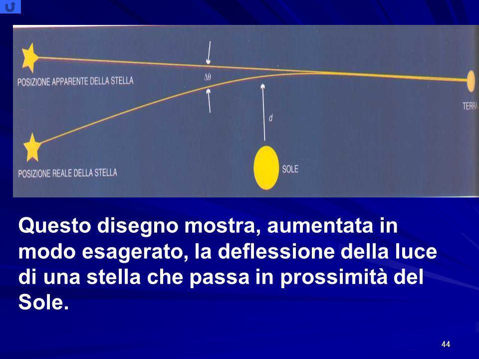 44 Questo disegno mostra, aumentata in modo esagerato, la deflessione della luce di una stella che passa in prossimità del Sole.