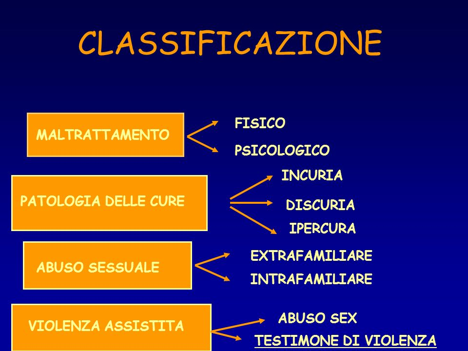 CLASSIFICAZIONE MALTRATTAMENTO ** PATOLOGIA DELLE CURE ABUSO SESSUALE VIOLENZA ASSISTITA FISICO PSICOLOGICO INCURIA DISCURIA IPERCURA EXTRAFAMILIARE I