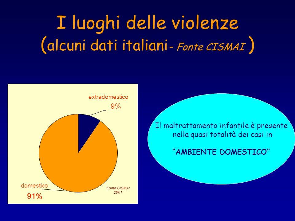 I luoghi delle violenze ( alcuni dati italiani - Fonte CISMAI ) extradomestico 9% domestico 91% Fonte CISMAI 2001 Il maltrattamento infantile è presen