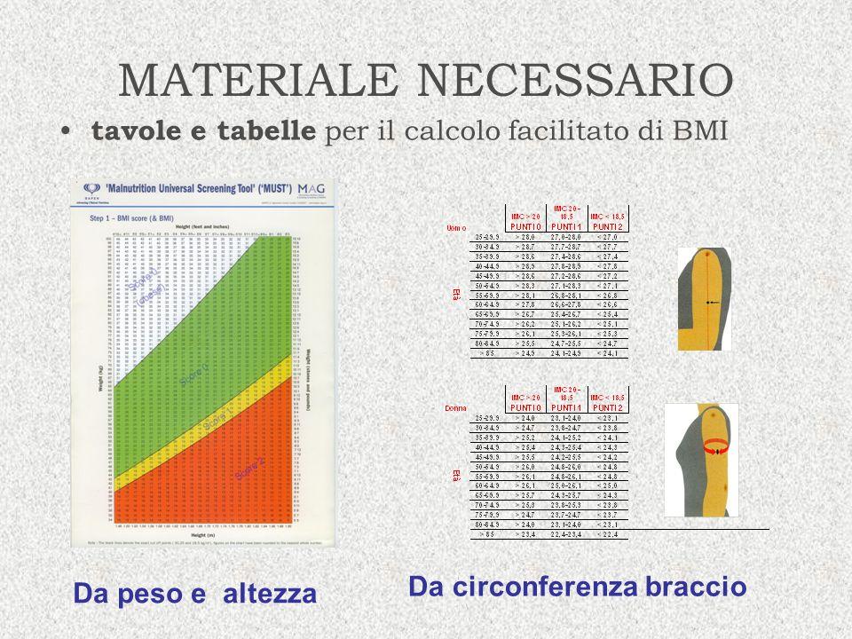 MATERIALE NECESSARIO tavole e tabelle per il calcolo facilitato di BMI Da peso e altezza Da circonferenza braccio