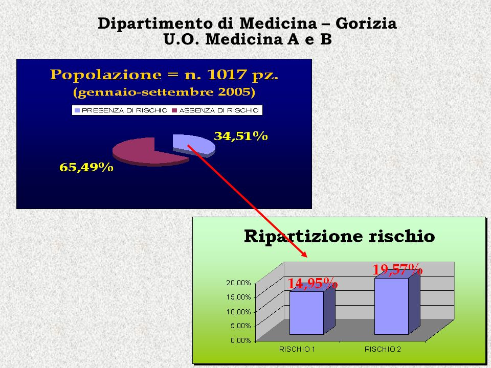 Dipartimento di Medicina – Gorizia U.O. Medicina A e B