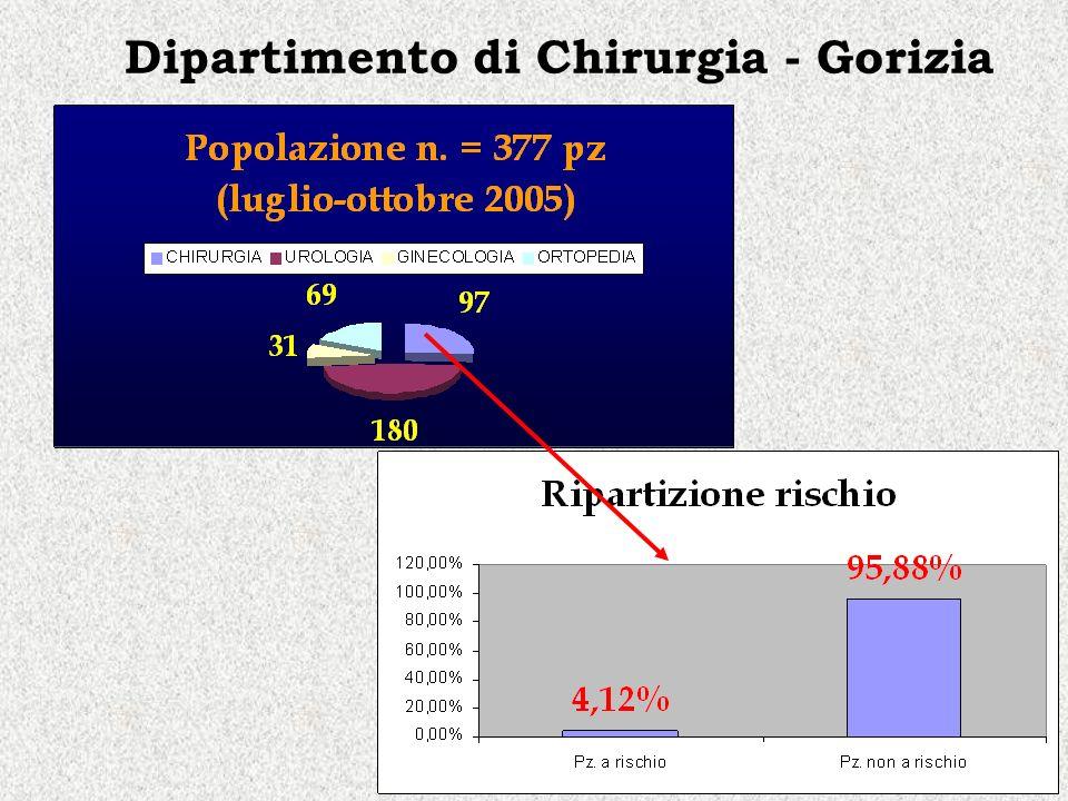 Dipartimento di Chirurgia - Gorizia