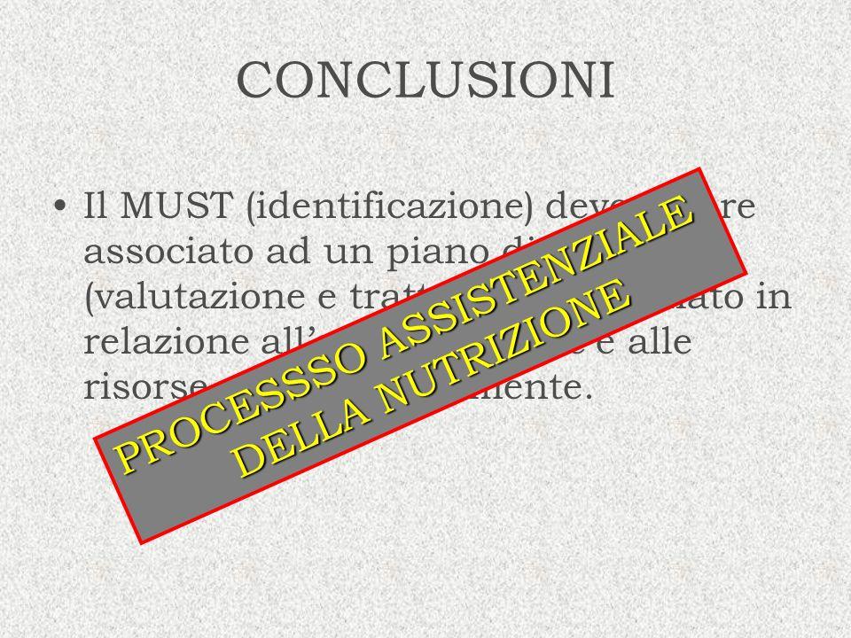 CONCLUSIONI Il MUST (identificazione) deve essere associato ad un piano di assistenza (valutazione e trattamento) studiato in relazione allorganizzazi