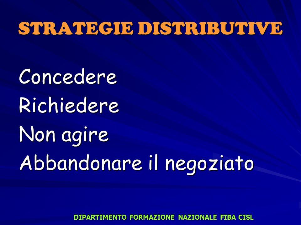 STRATEGIE DISTRIBUTIVE ConcedereRichiedere Non agire Abbandonare il negoziato DIPARTIMENTO FORMAZIONE NAZIONALE FIBA CISL