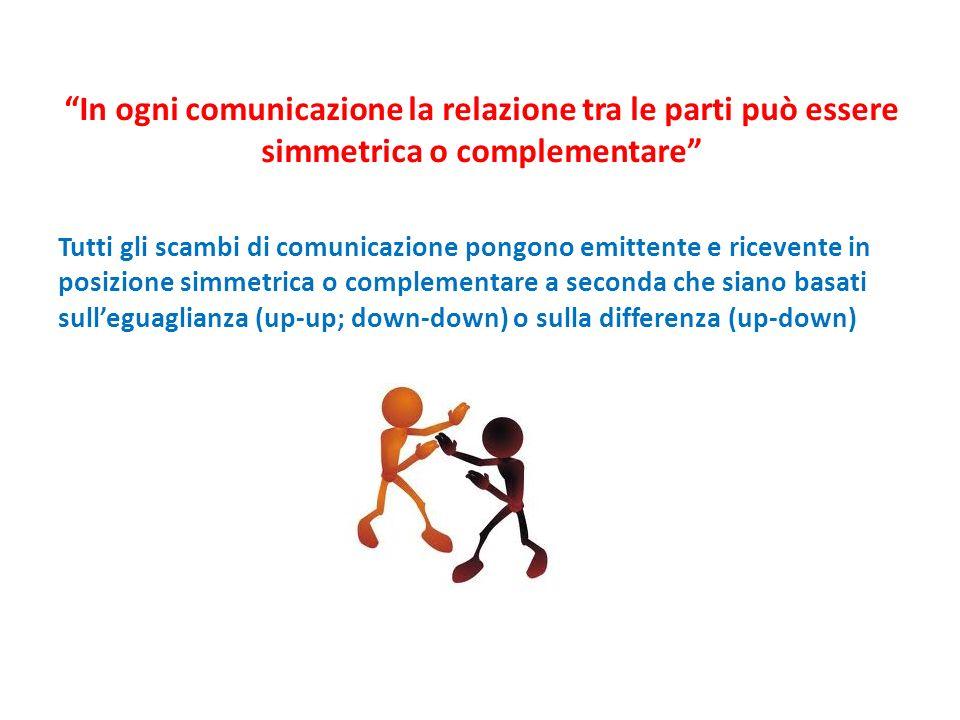 In ogni comunicazione la relazione tra le parti può essere simmetrica o complementare Tutti gli scambi di comunicazione pongono emittente e ricevente in posizione simmetrica o complementare a seconda che siano basati sulleguaglianza (up-up; down-down) o sulla differenza (up-down)