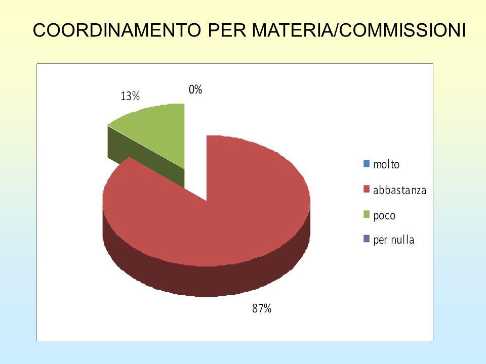 COORDINAMENTO PER MATERIA/COMMISSIONI