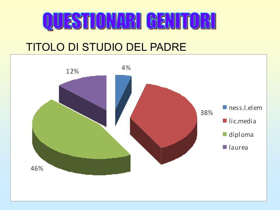 TITOLO DI STUDIO DEL PADRE