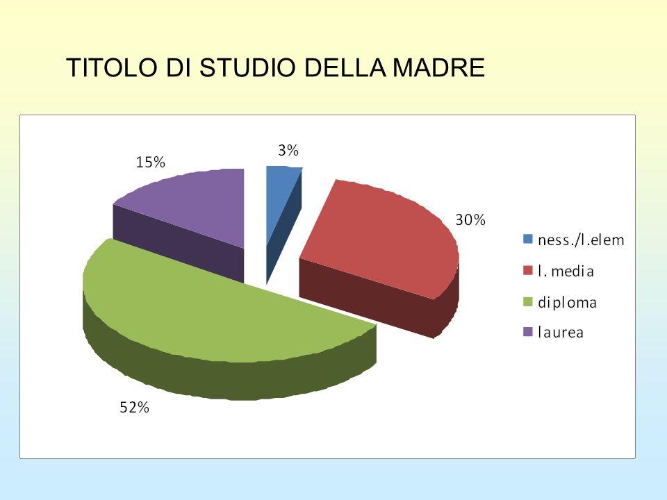 TITOLO DI STUDIO DELLA MADRE