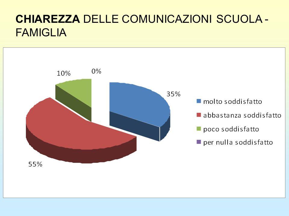 CHIAREZZA DELLE COMUNICAZIONI SCUOLA - FAMIGLIA