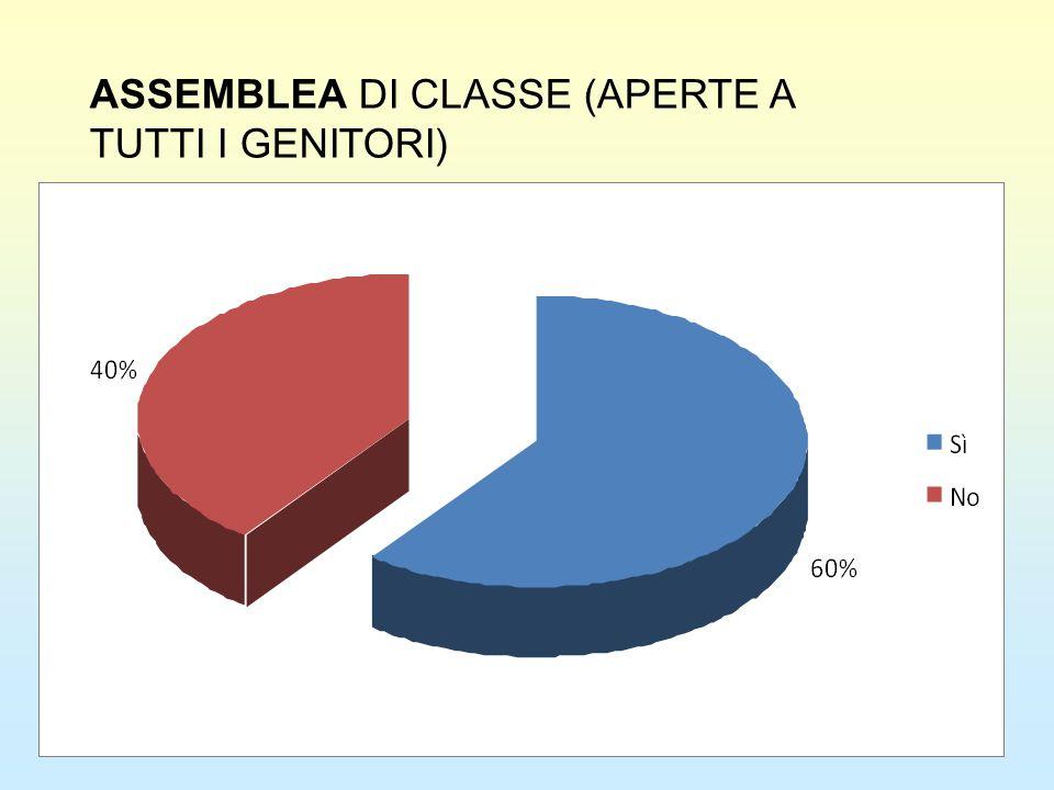 ASSEMBLEA DI CLASSE (APERTE A TUTTI I GENITORI)