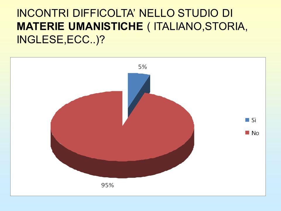 INCONTRI DIFFICOLTA NELLO STUDIO DI MATERIE UMANISTICHE ( ITALIANO,STORIA, INGLESE,ECC..)?