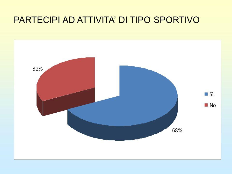 PARTECIPI AD ATTIVITA DI TIPO SPORTIVO