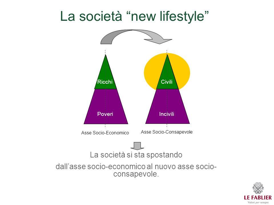 La società new lifestyle Asse Socio-Economico La società si sta spostando dallasse socio-economico al nuovo asse socio- consapevole.