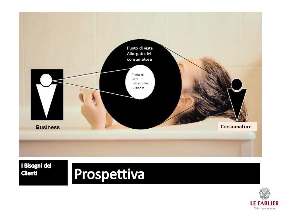 Punto di vista Allargato del consumatore Punto di vista ristretto del Business Consumatore