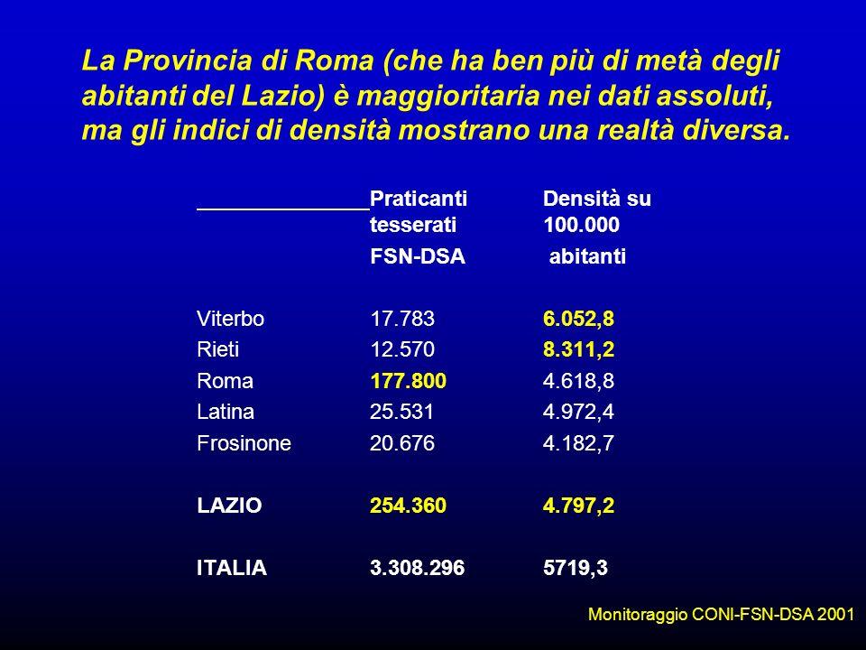 La Provincia di Roma (che ha ben più di metà degli abitanti del Lazio) è maggioritaria nei dati assoluti, ma gli indici di densità mostrano una realtà diversa.
