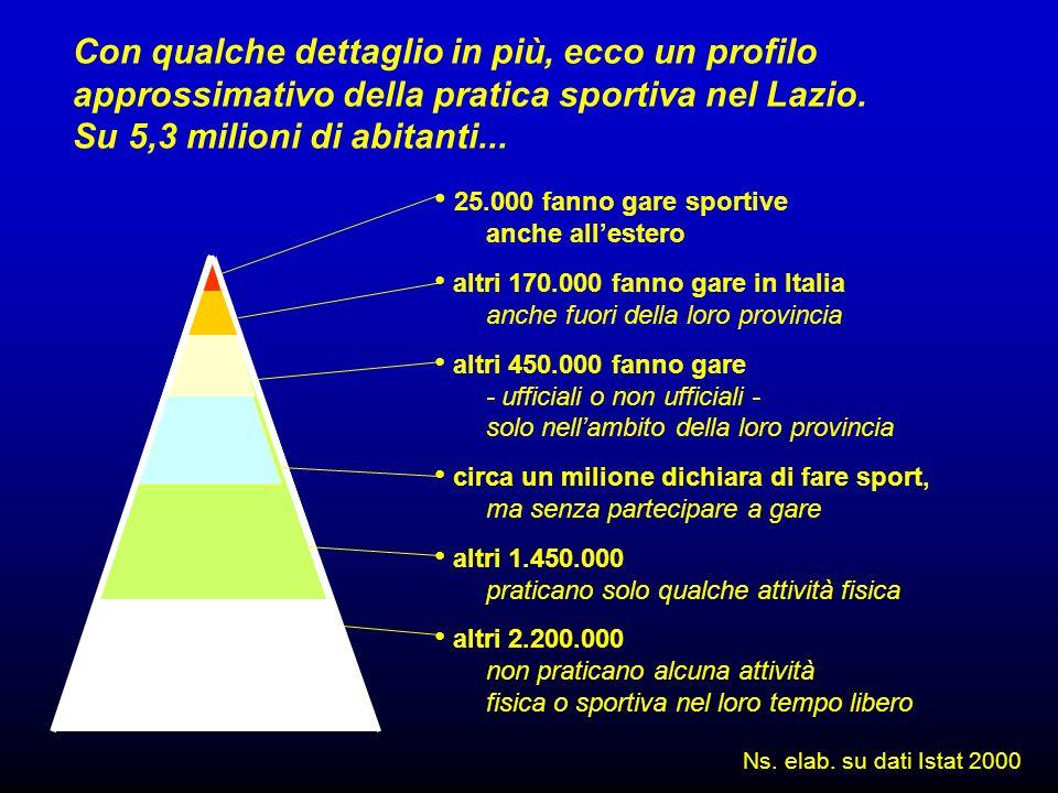 Con qualche dettaglio in più, ecco un profilo approssimativo della pratica sportiva nel Lazio.