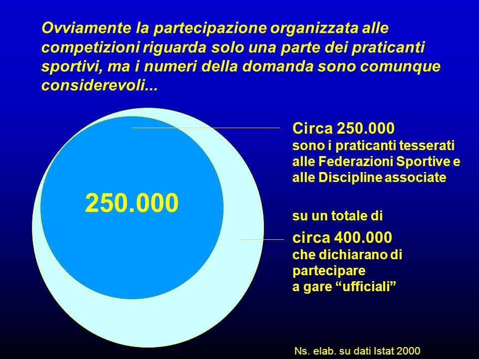 Ovviamente la partecipazione organizzata alle competizioni riguarda solo una parte dei praticanti sportivi, ma i numeri della domanda sono comunque considerevoli...