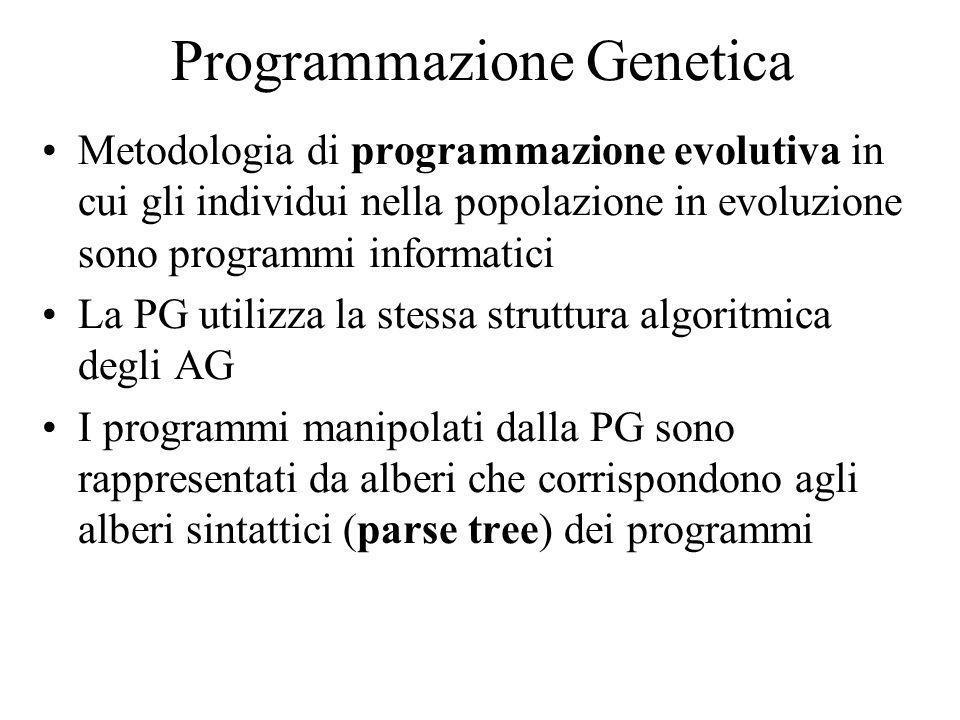 Programmazione Genetica Metodologia di programmazione evolutiva in cui gli individui nella popolazione in evoluzione sono programmi informatici La PG