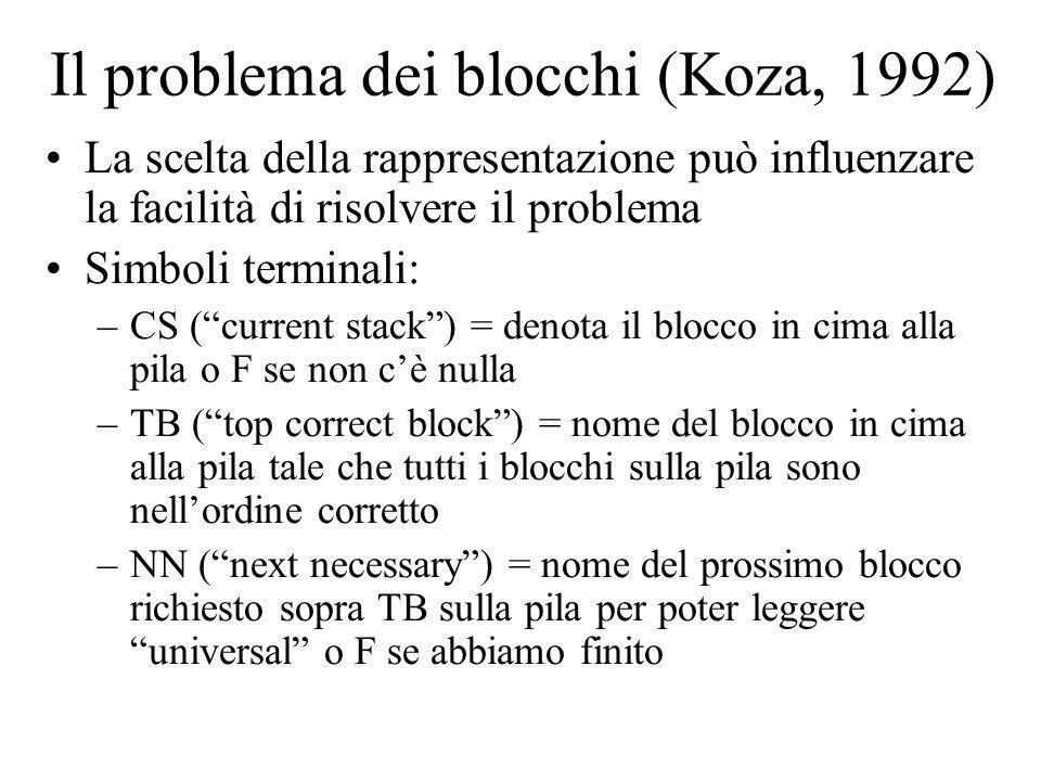 Il problema dei blocchi (Koza, 1992) La scelta della rappresentazione può influenzare la facilità di risolvere il problema Simboli terminali: –CS (cur