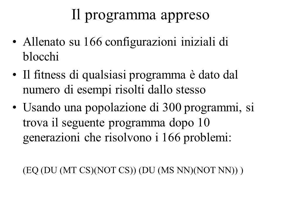 Il programma appreso Allenato su 166 configurazioni iniziali di blocchi Il fitness di qualsiasi programma è dato dal numero di esempi risolti dallo st