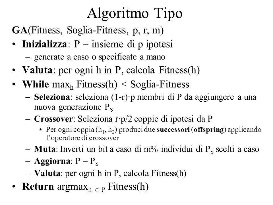 Algoritmo Tipo GA(Fitness, Soglia-Fitness, p, r, m) Inizializza: P = insieme di p ipotesi –generate a caso o specificate a mano Valuta: per ogni h in
