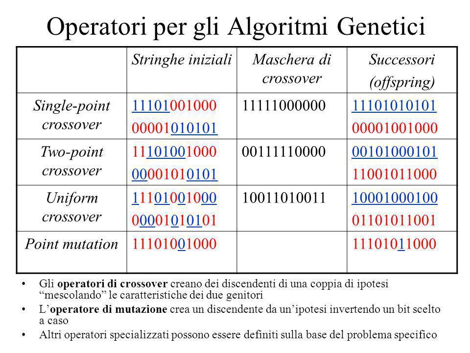 Stringhe inizialiMaschera di crossover Successori (offspring) Single-point crossover 11101001000 00001010101 1111100000011101010101 00001001000 Two-po