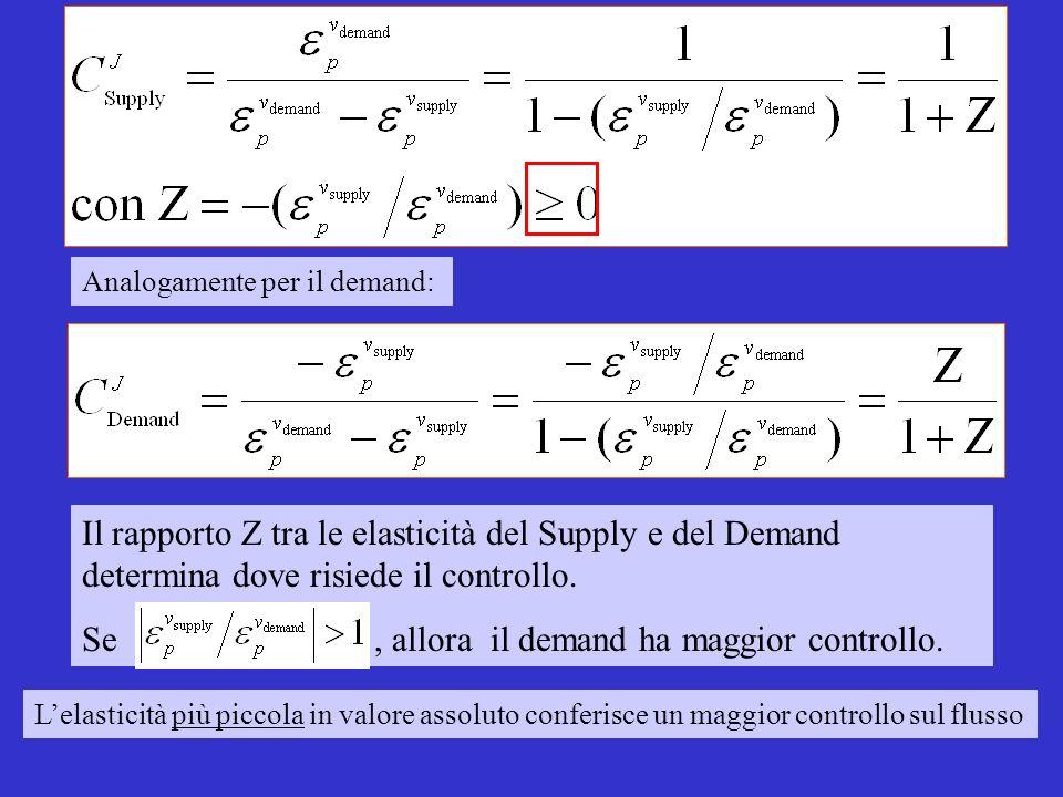 Il rapporto Z tra le elasticità del Supply e del Demand determina dove risiede il controllo.
