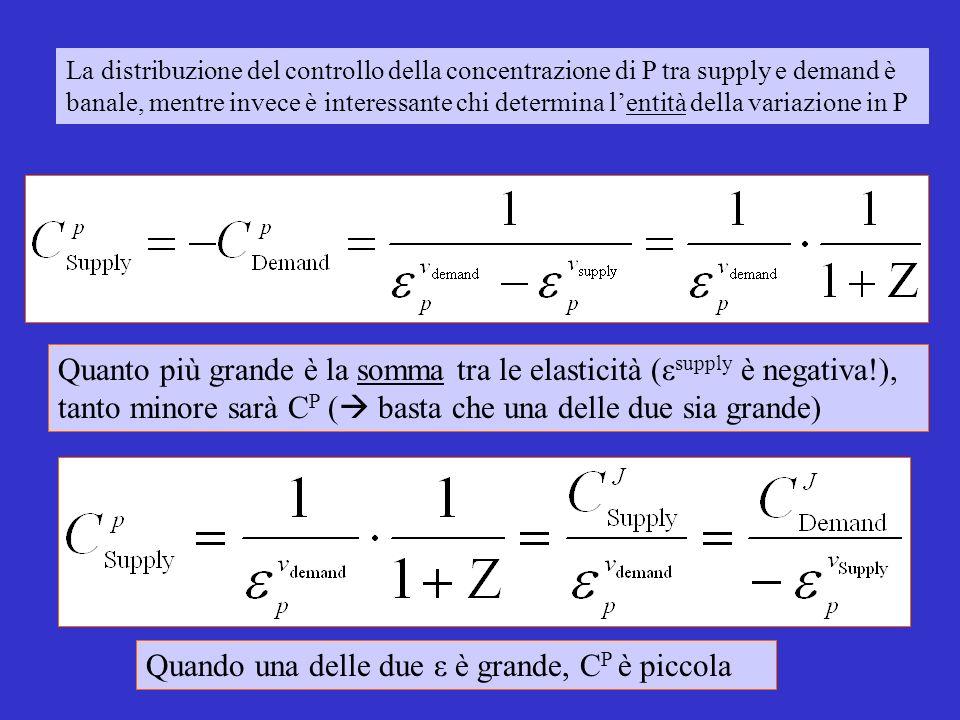 La distribuzione del controllo della concentrazione di P tra supply e demand è banale, mentre invece è interessante chi determina lentità della variazione in P Quanto più grande è la somma tra le elasticità (ε supply è negativa!), tanto minore sarà C P ( basta che una delle due sia grande) Quando una delle due ε è grande, C P è piccola