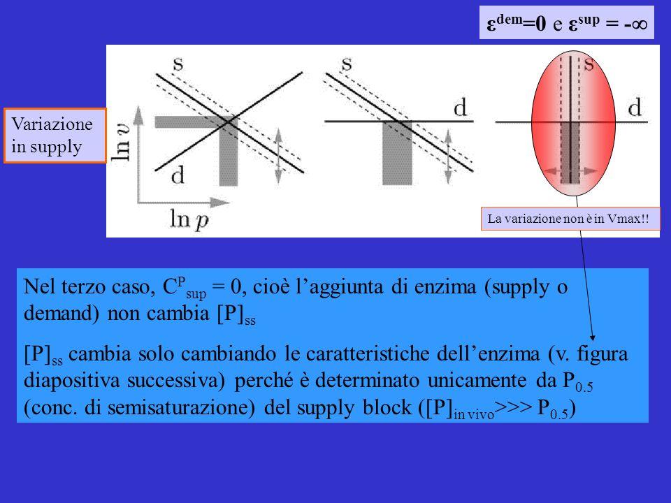 Variazione in supply Nel terzo caso, C P sup = 0, cioè laggiunta di enzima (supply o demand) non cambia [P] ss [P] ss cambia solo cambiando le caratteristiche dellenzima (v.