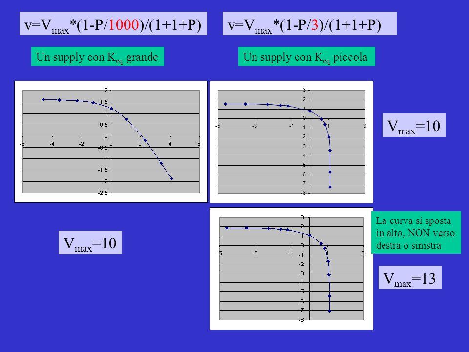 v=V max *(1-P/1000)/(1+1+P)v=V max *(1-P/3)/(1+1+P) V max =10 V max =13 Un supply con K eq grandeUn supply con K eq piccola V max =10 -8 -7 -6 -5 -4 -3 -2 0 1 2 3 -5-313 La curva si sposta in alto, NON verso destra o sinistra
