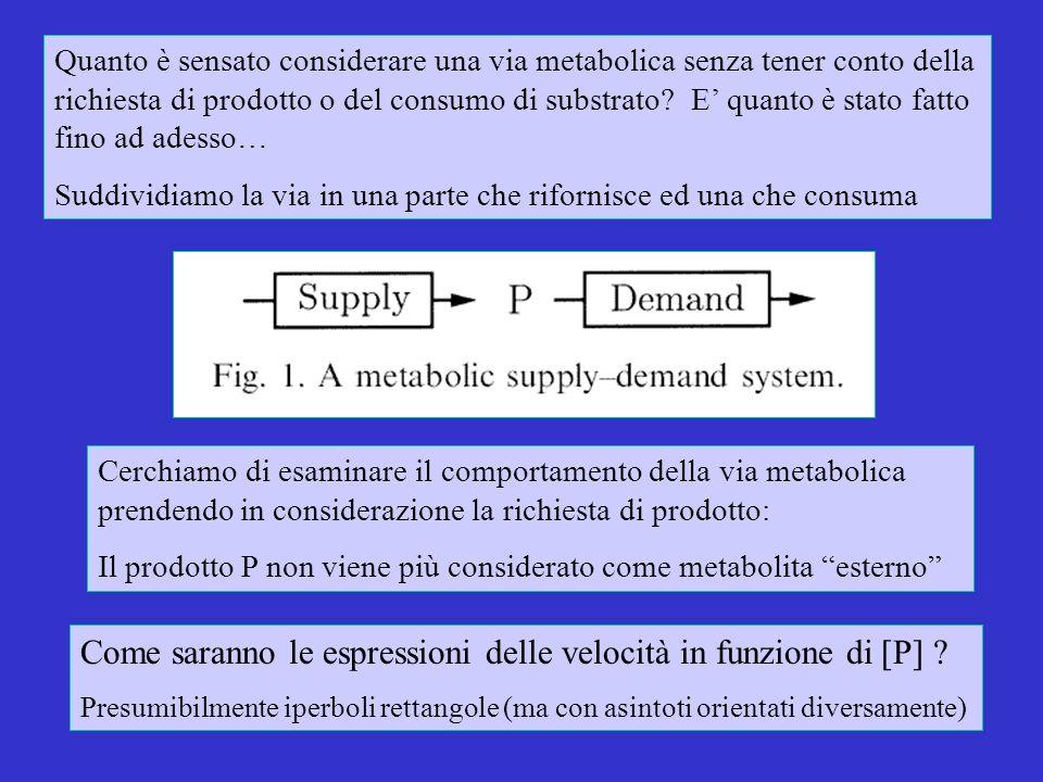 Cerchiamo di esaminare il comportamento della via metabolica prendendo in considerazione la richiesta di prodotto: Il prodotto P non viene più considerato come metabolita esterno Come saranno le espressioni delle velocità in funzione di [P] .