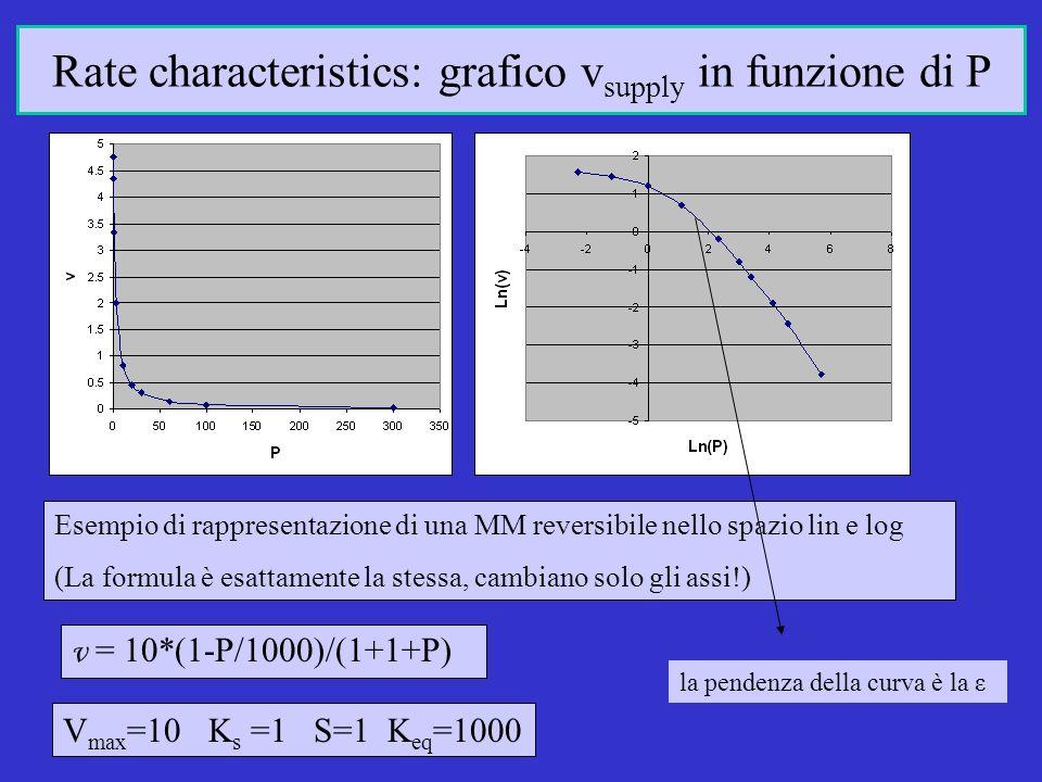 v = 10*(1-P/1000)/(1+1+P) V max =10 K s =1 S=1 K eq =1000 Esempio di rappresentazione di una MM reversibile nello spazio lin e log (La formula è esattamente la stessa, cambiano solo gli assi!) Rate characteristics: grafico v supply in funzione di P la pendenza della curva è la ε